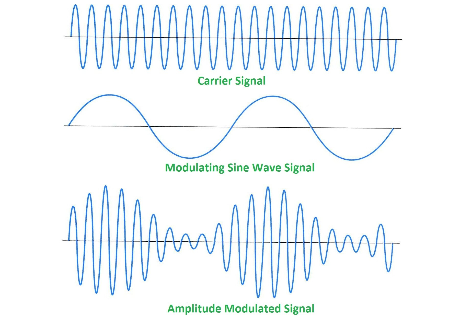 analog modulation For modulation mode, there are 3 kinds of methods: direct intensity modulation (ttl or analog), aom and shutter the direct intensity modulation rate is available for 2 khz, 5 khz, 10 khz,.